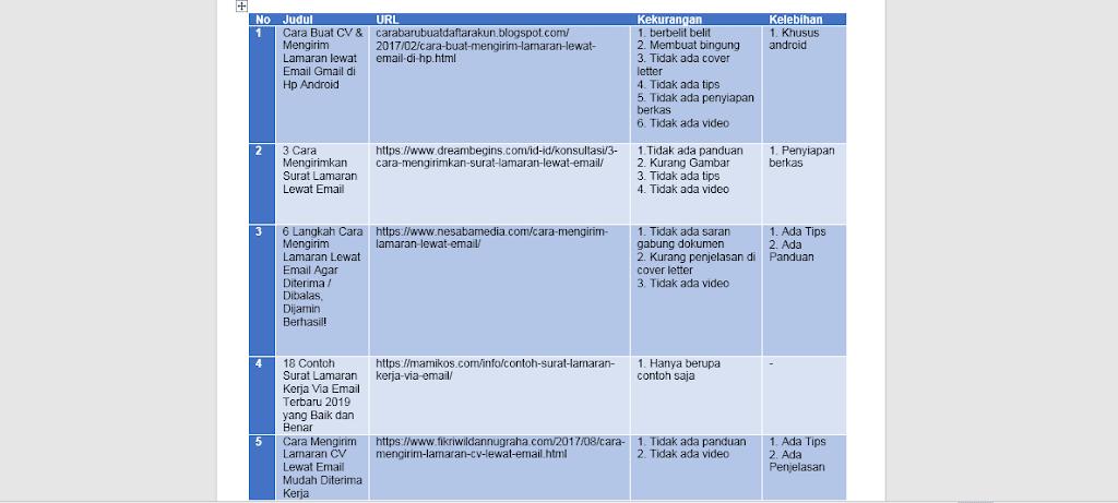 tabel 2Bkelebihan 2Bkekurangan