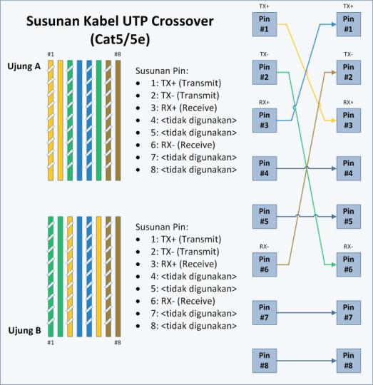 Kabel UTP Crossover 1 8